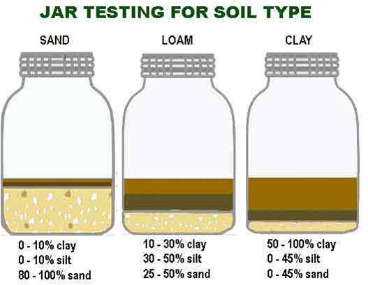 Soil pdst for Soil and its types
