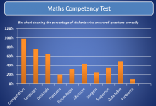 Maths Competency Tests | PDST